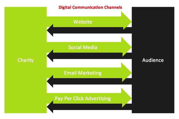digital-communication-channels-charity-web-design-poole